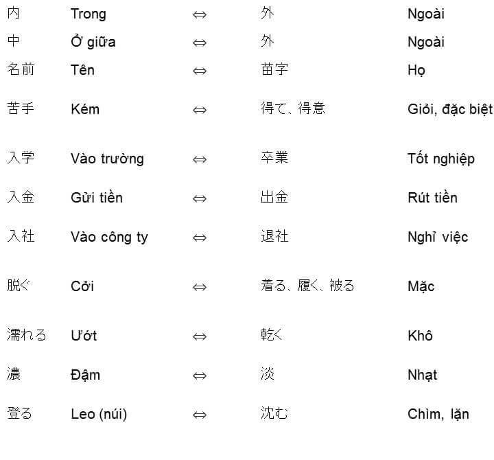 Danh sách các cặp từ vựng tiếng Nhật trái nghĩa