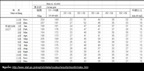 thống kê thất nghiệp tại Nhật